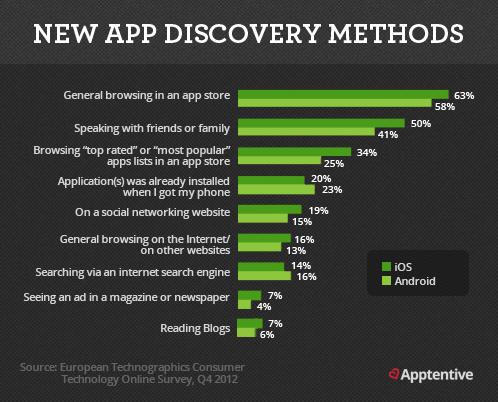 como conoce la gente una app