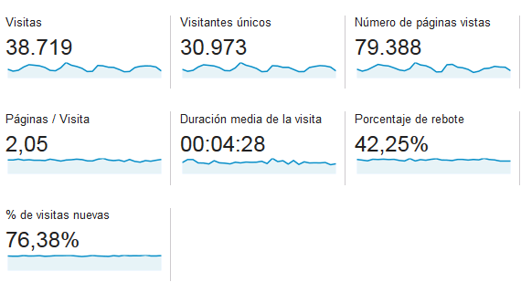 Diccionario Google Analytics