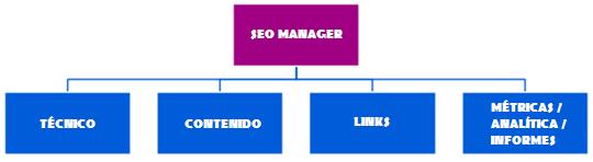 Como construir un equipo SEO